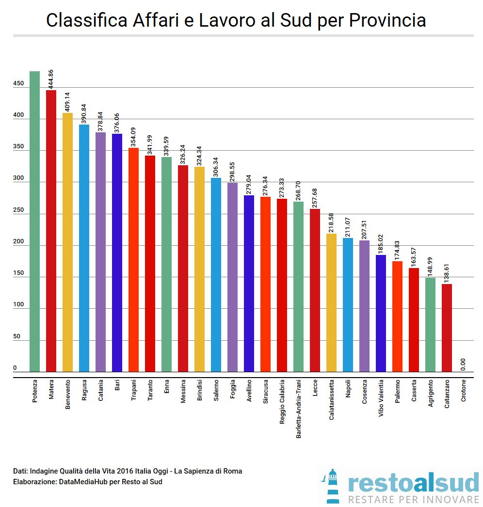 classifica-affari-e-lavoro-al-sud-per-provincia