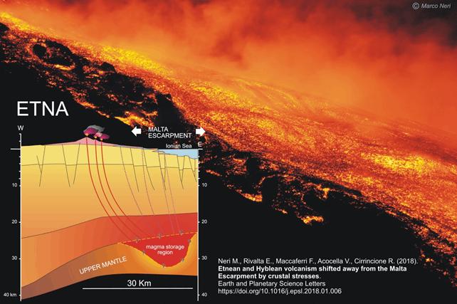 Magma Etna